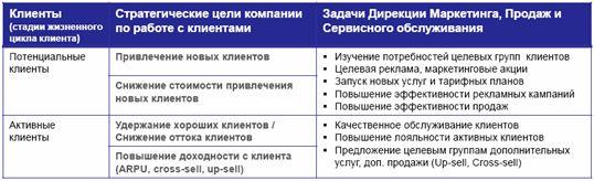 Crm система для телекоммуникационной компании показывает нет в наличии битрикс